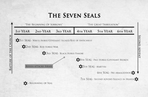 Revelation Bible Commentary - Roadmap Through Revelation - The Seven Seal - Truth and Song